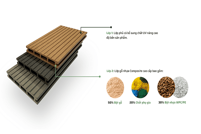 Cấu tạo của sàn gỗ nhựa ngoài trời
